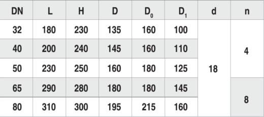 Вентиль 15кч16нж - таблица №1