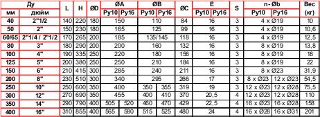 Таблица задвижки Tecofi VOC4241C